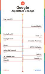 Historia aktualizacji algorytmu w 2014 r.
