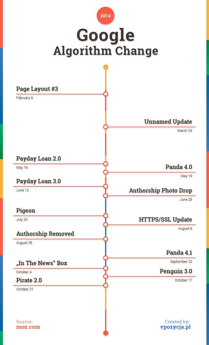 google_algorithm_change_timeline_2014